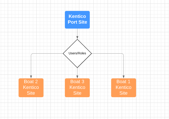 Kentico Port Site Map
