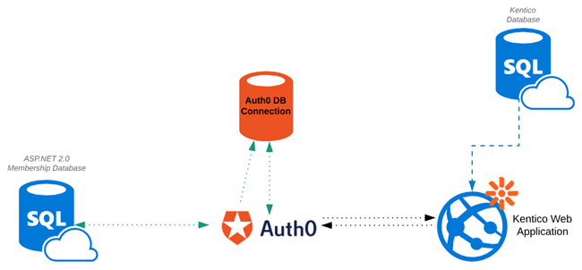 Migration of Database Users using Auth0 and Kentico 12 MVC