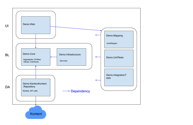 Project Dependency Diagram