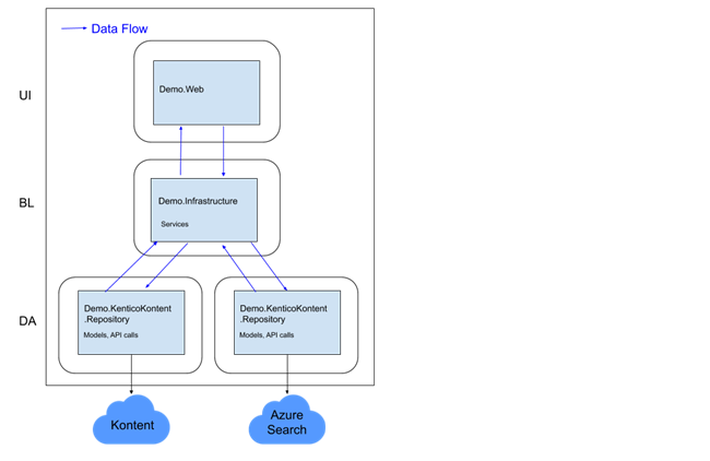 Additional Data Integrations Diagram